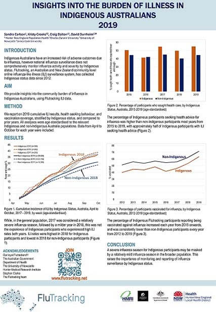 CDC Poster - Flu Impact on Aboriginals