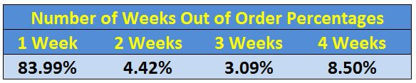Out of Order Percentages by Week Chart