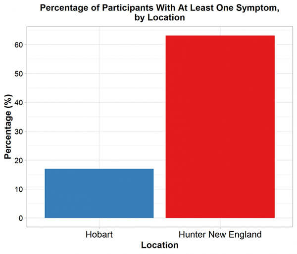 Percentage of Participants With at Least One Symptom Chart