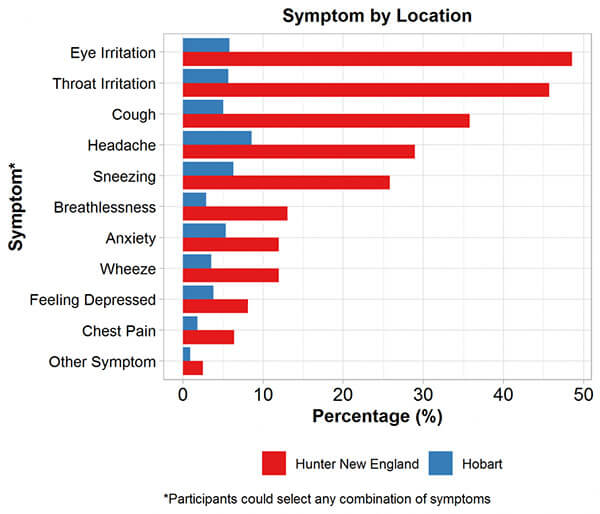 Symptoms by Location
