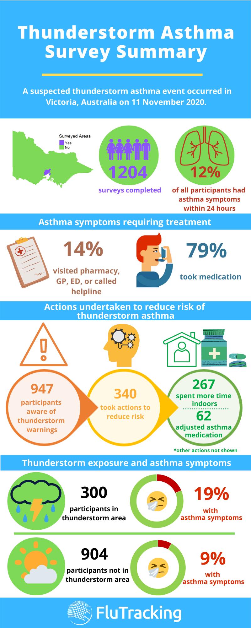 Thunder Asthma  Surveys Infographic